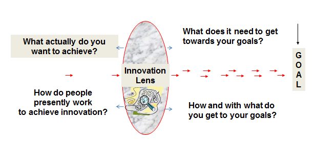 Working through the innovation fitness lense