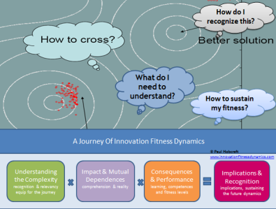 Mapping out your innovation terrain